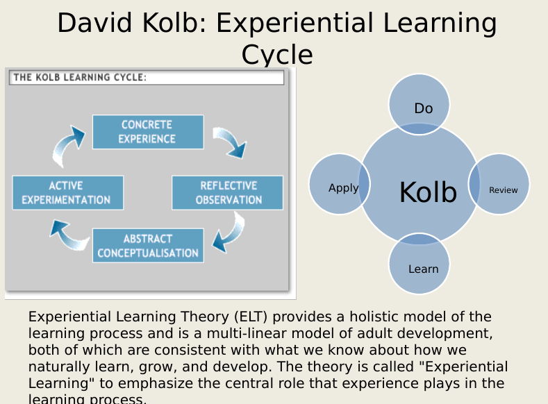 kolb learning cycle theory Paul dennison business school since 1984 david kolb's experiential learning theory (elt) has been a leading influence in the development of learner-centred pedagogy in management and business.