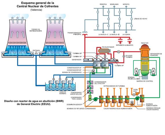 En este tipo de centrales eléctricas por lo general, sepueden
