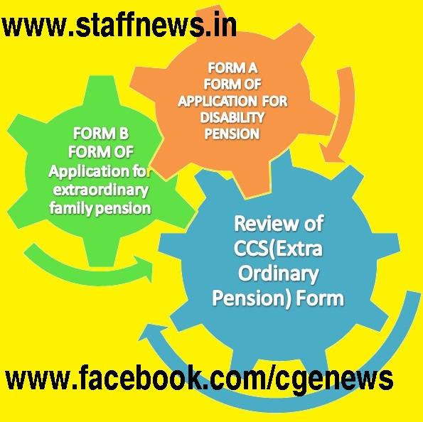 Revision Of Form A  Application For Disability Pension And Form B