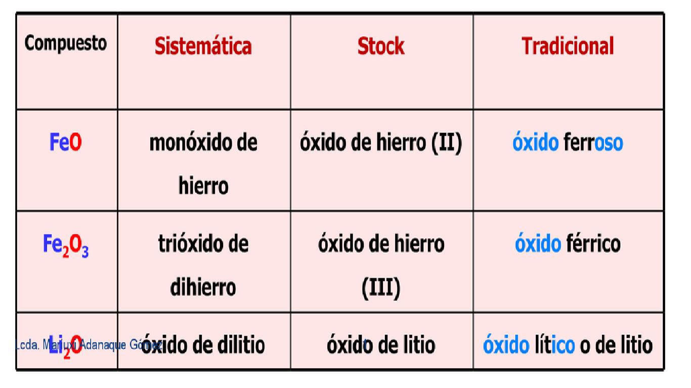 Clases de qumica mayo 2015 2 es el valor absoluto de la valencia o estado de oxidacin del oxgeno o es el oxgeno y v es el valor absoluto de la valencia del metal urtaz Images