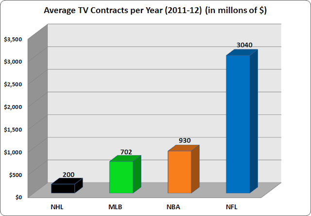 tv contracts nfl mlb nba nhl