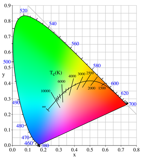 Answers to quora questions q why dont we see green stars the line in the cie diagram below shows the possible colors of black body radiation depending on the temperature ccuart Gallery