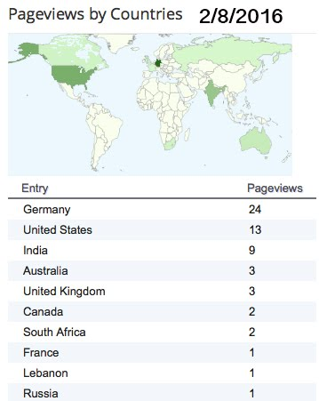 page views by country