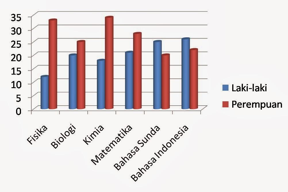 Catatan si agung statistik probabilitas contoh contoh grafik ccuart Images