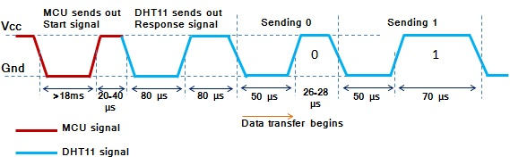 [Bild: DHT11+timing+diagram.jpg]
