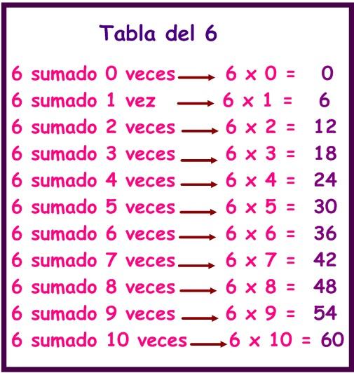 Aprendo as tabla del 6 for Table de 0 6