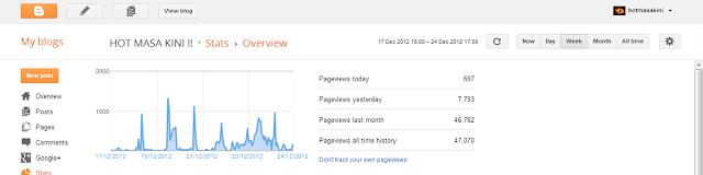 trafik blog,statistik,graph statistic,trafik statistik,followers