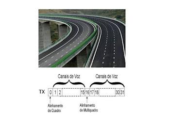 Infovias - entre as estradas pavimentadas e os enlaces temporais PCM de telefonia.