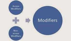 C Programming Modifier