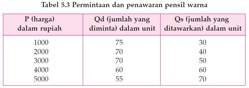 Cara Menghitung Harga Keseimbangan Menggunakan Tabel
