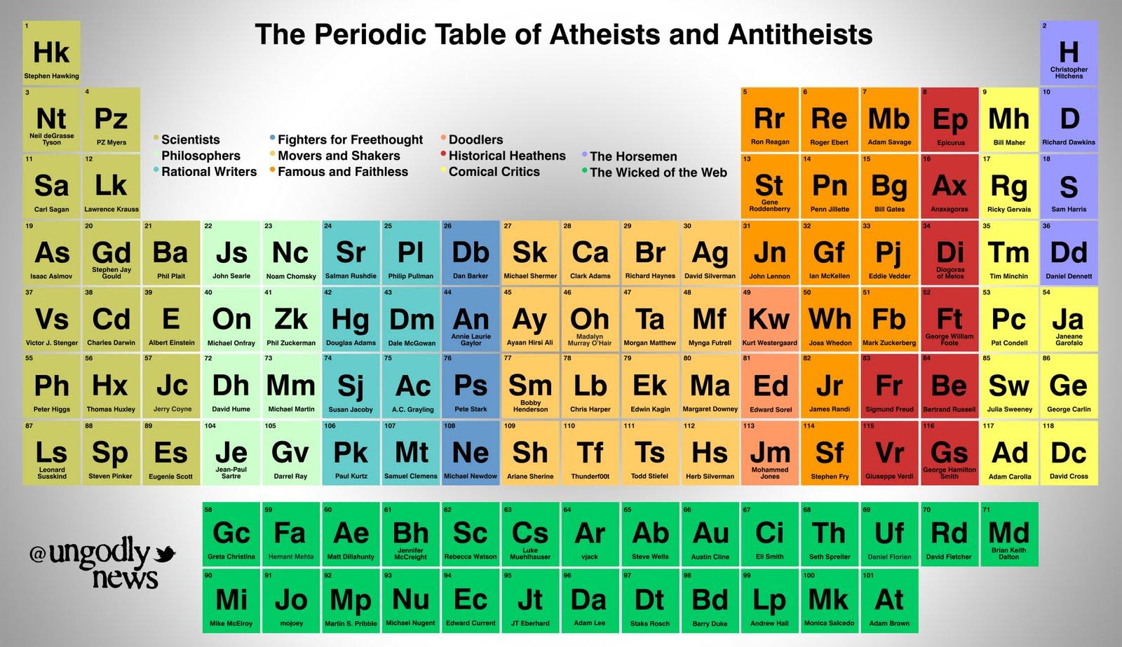 Periodic table of elements bill nye periodic table periodic table bill nye elements of ateos antitestas dogma peridica plus non tabla de y gamestrikefo Choice Image