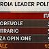 Ingroia leader politico c'è il sondaggio