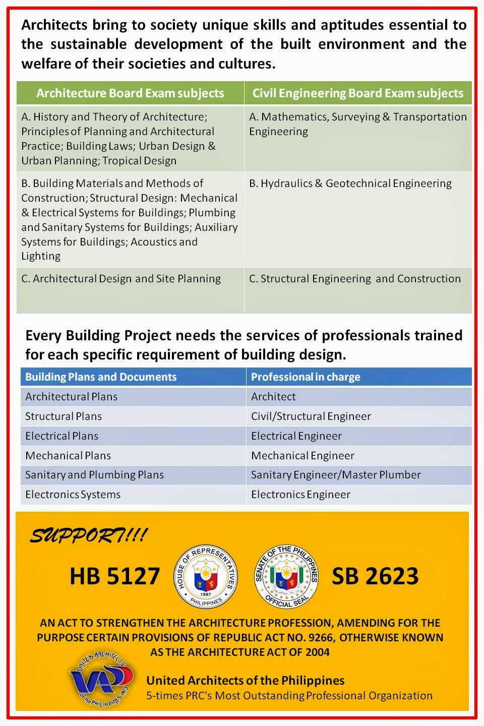 Essay on architectural engineering