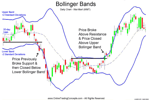 Bollinger bands saham