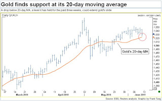 gold moving chart, gold progress chart, gold outlook chart