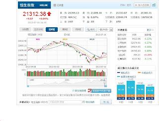 中国株コバンザメ投資 香港ハンセン指数20130716
