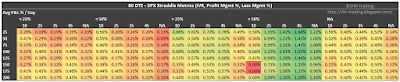 80 DTE SPX Short Straddle Summary Normalized Percent P&L Per Day