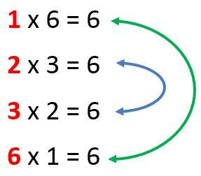 Gambar: Faktor dari 6 (bilangan positif)