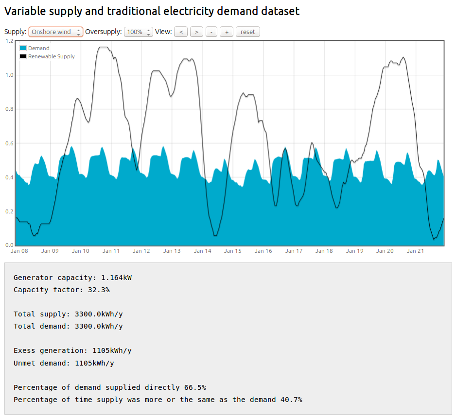 Demand Energy Monitoring Software : Hourly energy model example variable supply and