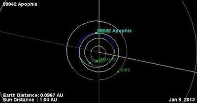 asteroide apofis orbita