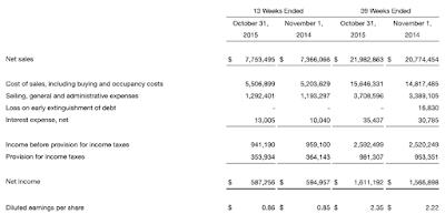 TJX,Q3, 2015, financial statetment