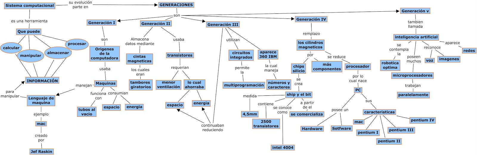 Arquitectura hardware mapa conceptual for Arquitectura hardware