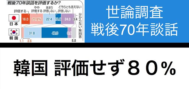 東京新聞が、韓国紙と共同で世論調査を行った。戦後70年談話を両国がどのように捉えているのかを理解できる内容だ。戦後70年談話の内容は対韓ケアが薄かったこともあり、世論調査の結果もそれと符合する。ヘリテージ財団のシンポジウムの中での専門家の評価とも符合する。
