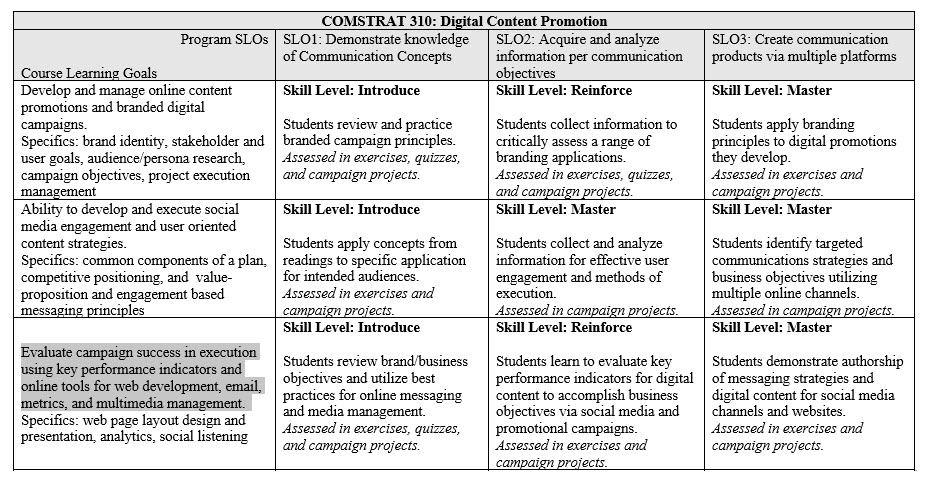 Crowdcircles Pr And Advertising Blog Comstrat 310 Syllabus