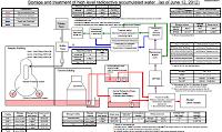 Schema aggiornato al 12/06/12 con la situazione dell'acqua contaminata a Fukushima