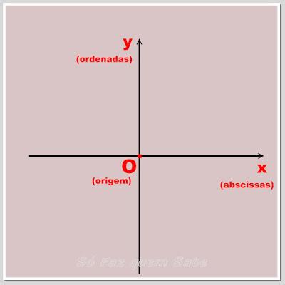 Eixo das abscissas e eixo das ordenadas do plano cartesiano ortogonal
