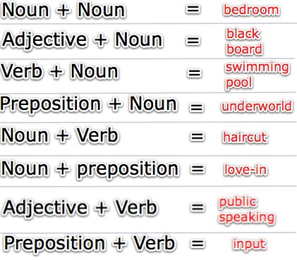 nouns compound nouns what is a compound noun a compound noun is a noun ...