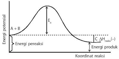 Hubungan energi potensial dan koordinat reaksi.