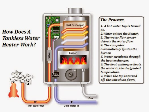 new tankless water heater reviews
