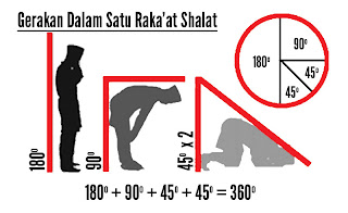6 Manfa'at Gerakan Sholat