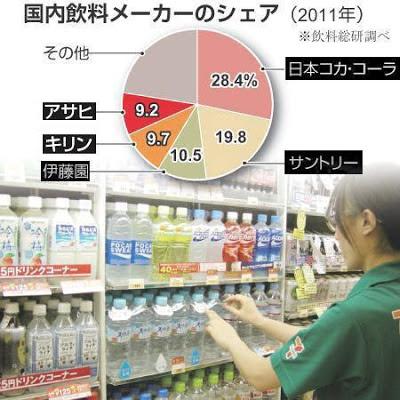 日本 飲料メーカー 市場シェア ランキング