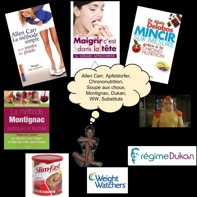 Dukan, Allen Carr, Montignac, Weight Watchers, Chononutrition, Soupe aux choux, Subsituts, Apfeldorfer