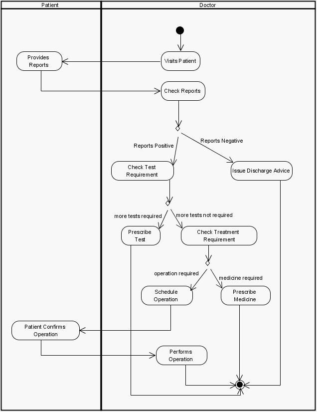uml diagrams for hospital management system   programs and notes    activity diagram treatments and operations hospital management