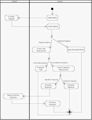 Activity Diagram Treatments and Operations Hospital Management
