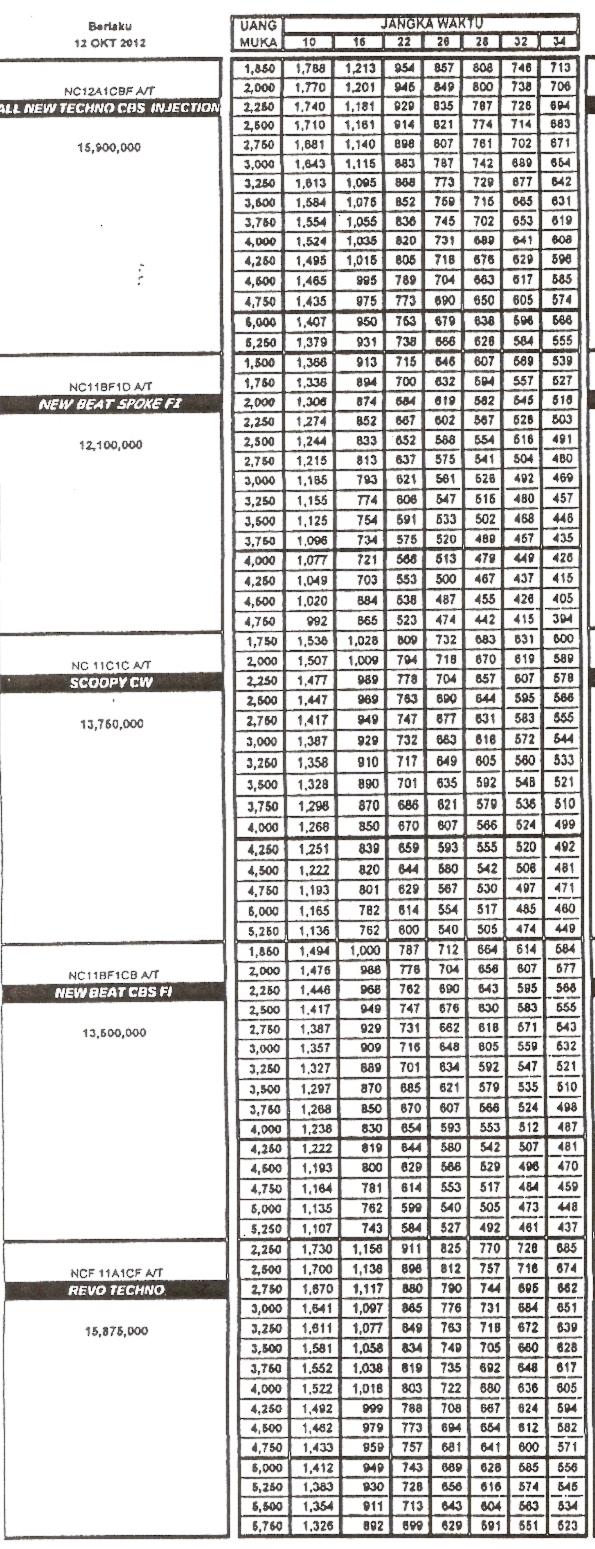 Dealer Kredit Motor Murah Honda Jakarta