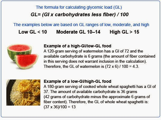Low Glycemic Index Foods List Uk