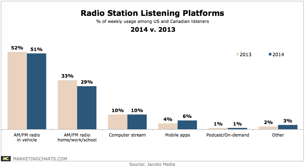 Mobile app usage of radio listening increases by 50%