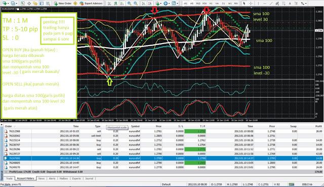 Strategi trading forex jitu