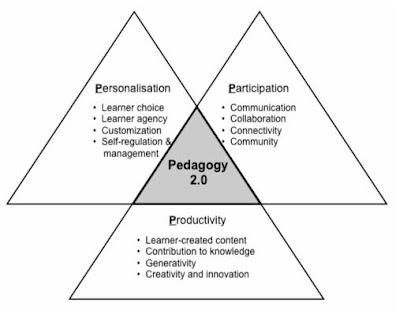 Pedagogía 2.0