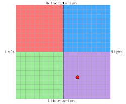 Political Compass