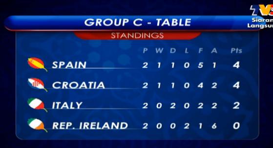 kedudukan sepanyol EURO 2012