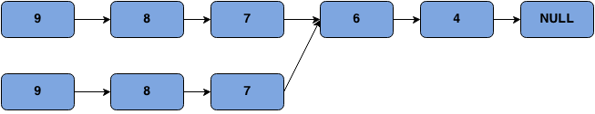 merge point of two linked lists