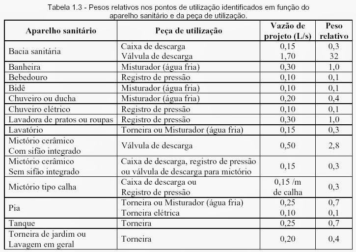 Bombeiroswaldo instala es prediais de gua fria for Diametro nominal e interno ou externo
