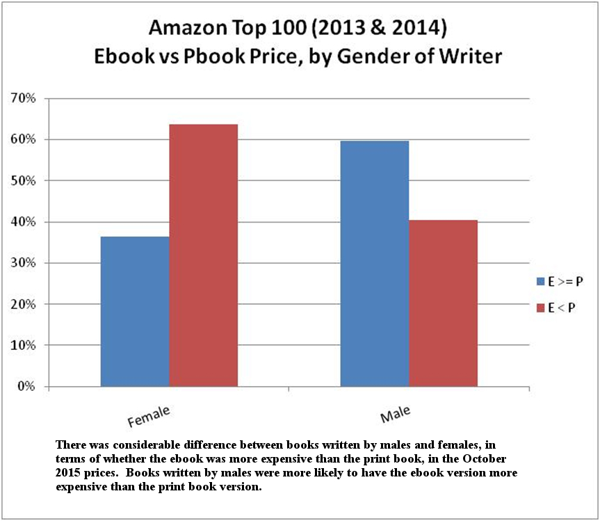 Dodecahedron books current prices of ebooks vs print books amazon 6 ebook vs print book price by education level of writer fandeluxe Choice Image