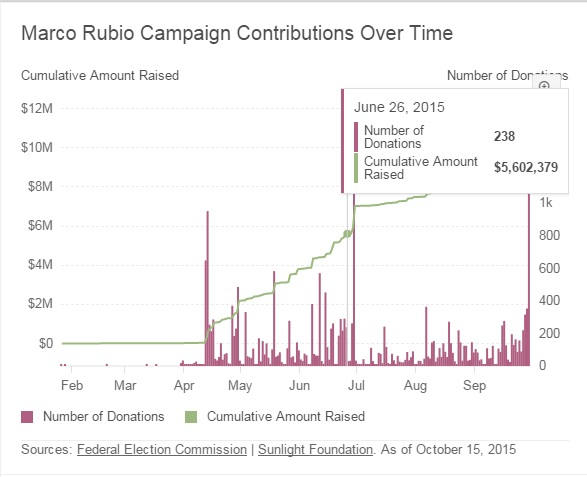 marco Rubio cumulative donations received for Republican party nominee""