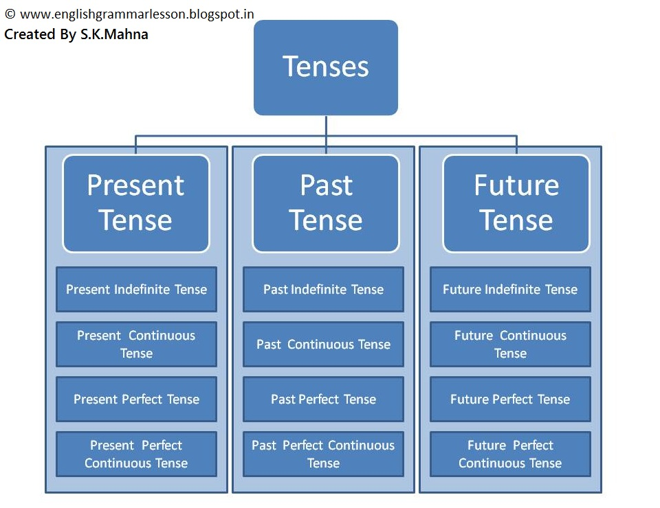 tenses of english There are 12 basic english tenses: present simple, present continuous, present  perfect, present perfect continuous past simple, past continuous, past.